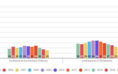 CRISIS DE LA DEMOCRACIA: SOCIEDAD CIVIL GLOBAL DEBE ESTAR ALERTA ANTE RECESIÓN DEMOCRÁTICA